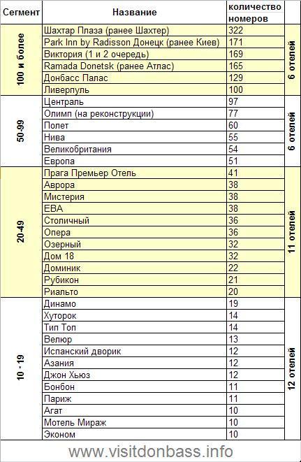 Рейтинг отелей Донецка