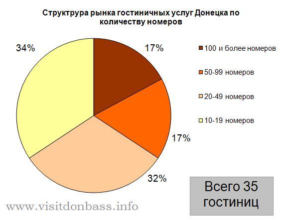 Структура гостиничного рынка Донецка